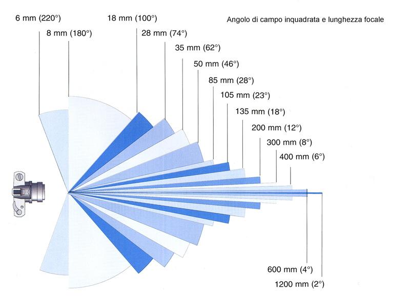 lunghezza focale obiettivi reflex e angolo di campo